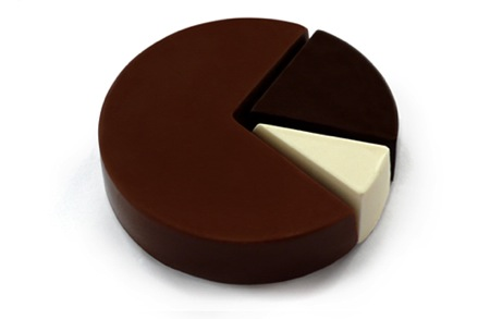 chocolate-pie-chart_1