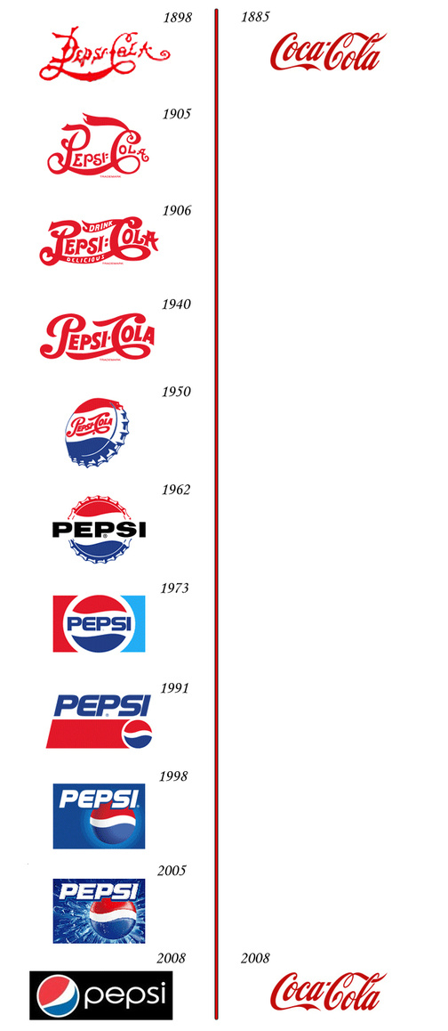 Pepsi VS Coke Logo Evolution_1