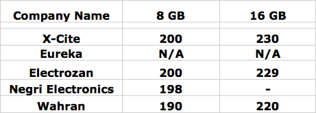 Samsung Galaxy S Prices in Kuwait « SOME contrast
